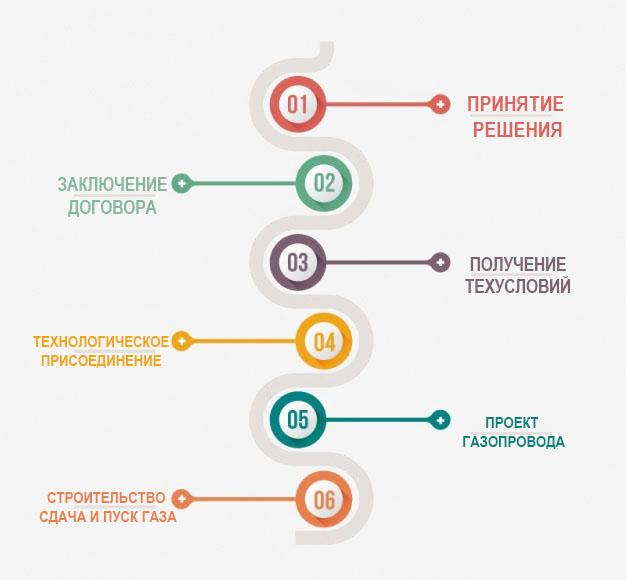 """Проведение газа в частный дом """"под ключ"""" в Московской области и Москве"""